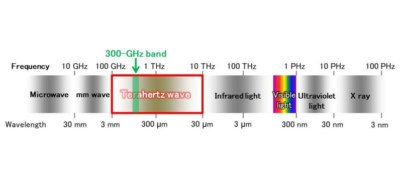 Terahertz accelerates beyond 5G towards 6G
