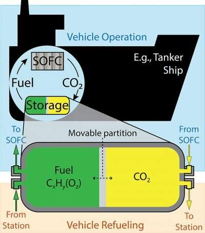The case for onboard carbon dioxide capture on long-range vehicles