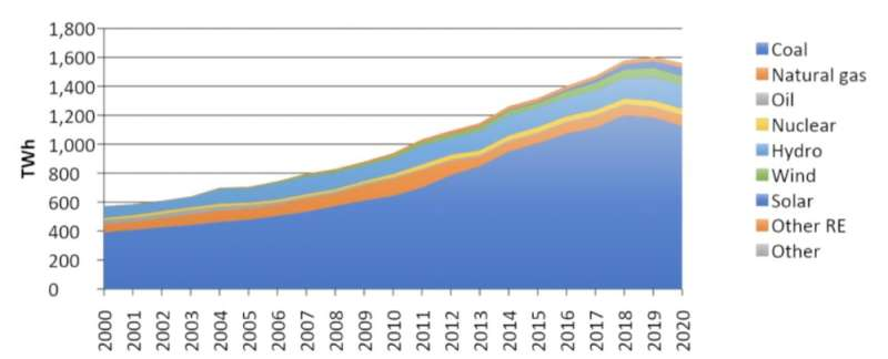 The coal price has skyrocketed in 2021 – what does it mean for net zero?
