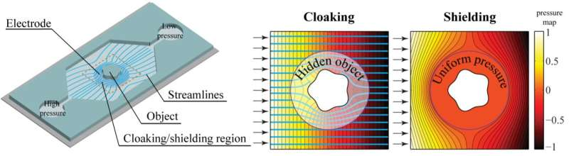 The demonstration of hydrodynamic cloaking and shielding at the microscale