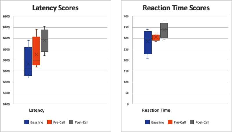 The effect of sleep deprivation on surgical performance