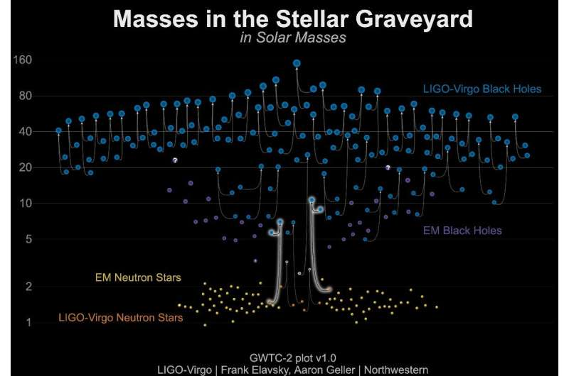 The final dance of mixed neutron star-black hole pairs