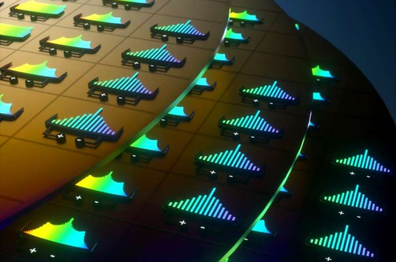 The first commercially scalable integrated laser and microcomb on a single chip