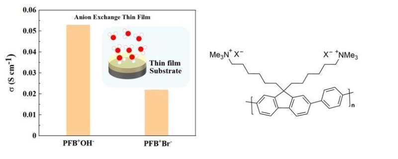 The first hydroxide conductivity in anion conducting polymer thin films