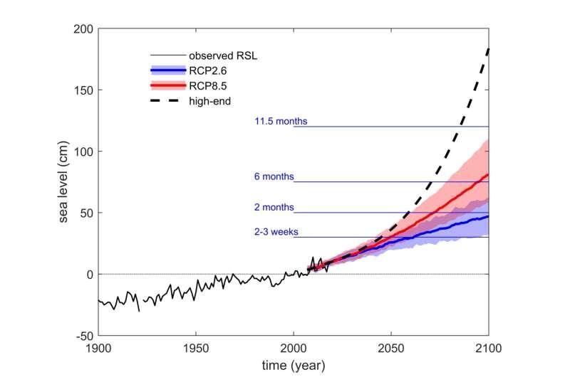 El futuro de las inundaciones en Venecia: mejora de las proyecciones, predicciones y protección ante el aumento esperado del nivel del mar