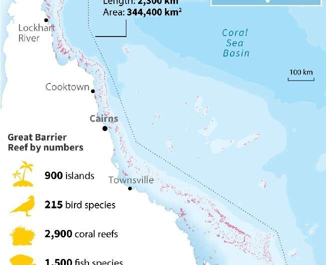 The Great Barrier Reef, by the numbers