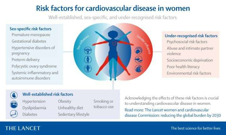 The Lancet: Experts call for urgent action to reduce global burden of cardiovascular disease in women by 2030