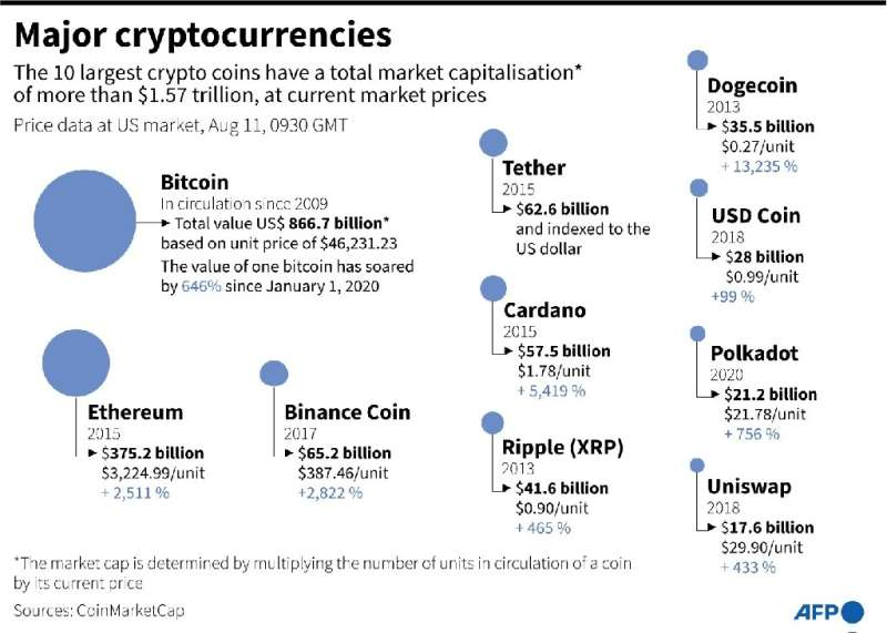 The main cryptocurrencies