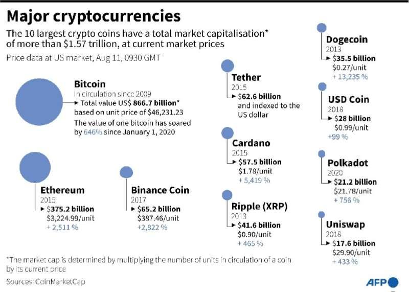 Les principales crypto-monnaies