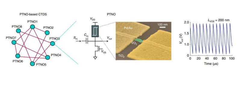 La réalisation d'un solveur hamiltonien d'Ising basé sur des nano-oscillateurs couplés à transition de phase