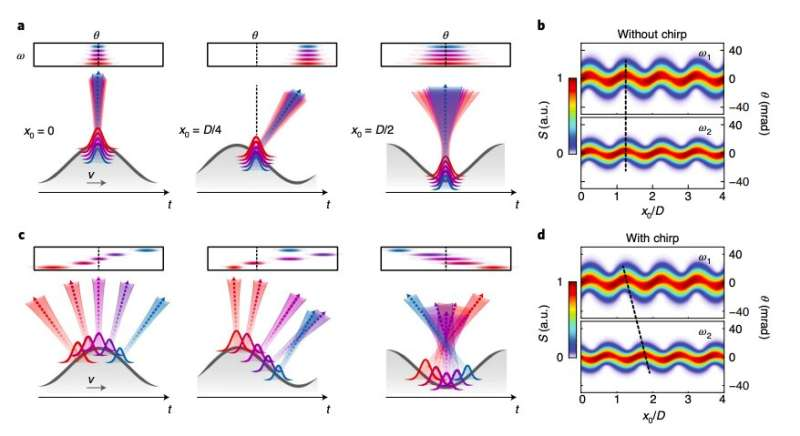 The realization of curved relativistic mirrors to reflect high-power laser pulses