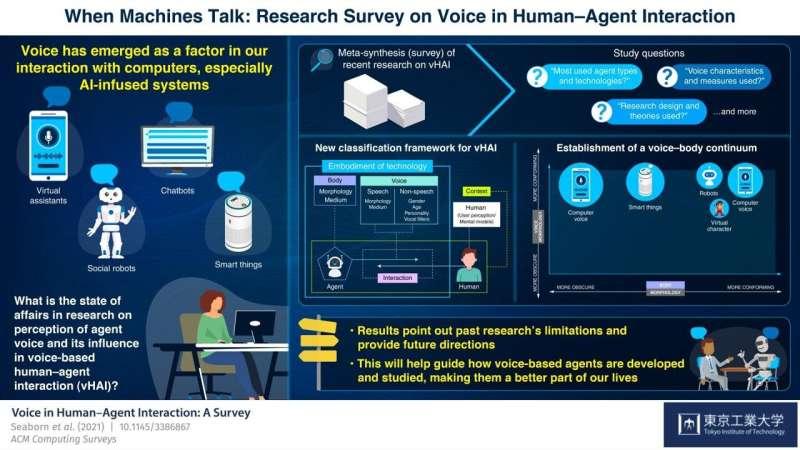 Le rôle de la voix informatique dans l'avenir de l'interaction homme-machine basée sur la parole