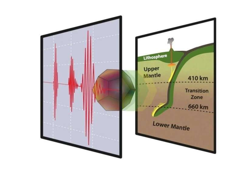 The sound velocity of Majorite under mantle transition zone conditions
