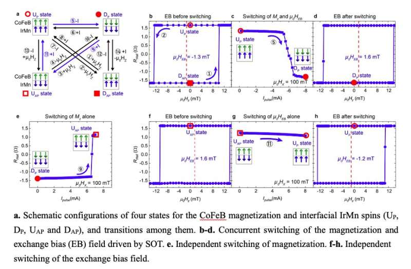 The demonstration of exchange bias switching in antiferromagnet/ferromagnet structure