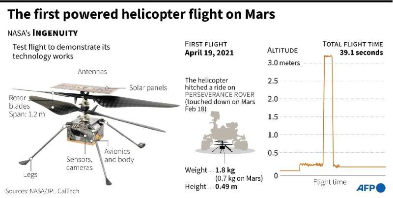 The first powered helicopter flight on Mars
