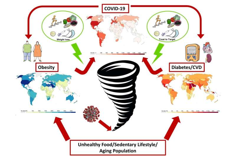 The interconnection of global pandemics -- Obesity, impaired metabolic health and COVID-19