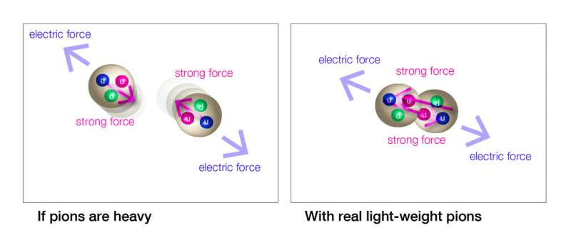 Theoretical proof that a strong force can create light-weight subatomic particles