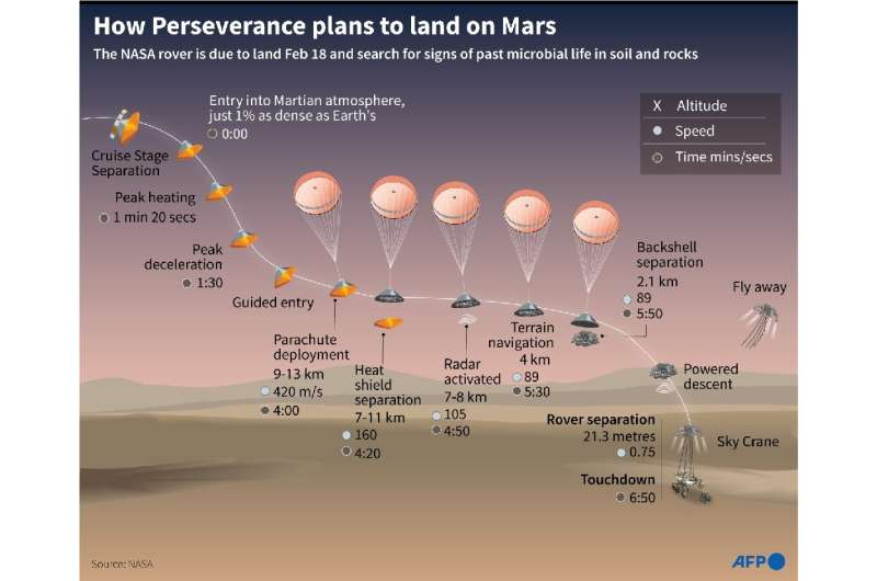 The projected landing for NASA's Perseverance Rover on Mars scheduled for February 18