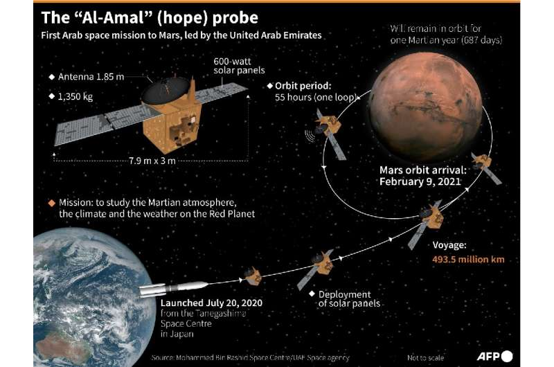 "The ""Al-Amal"" (hope) probe"