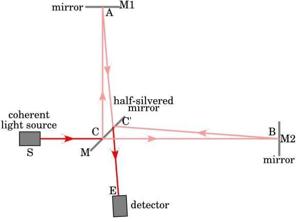 There's no way to measure the speed of light in a single direction