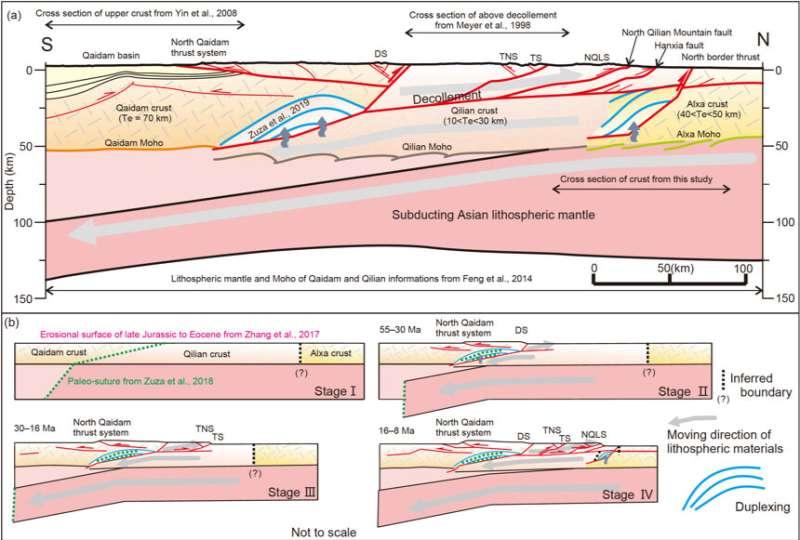 The revelation of the crustal geometry of the western Qilian Mountains, NE Tibetan Plateau
