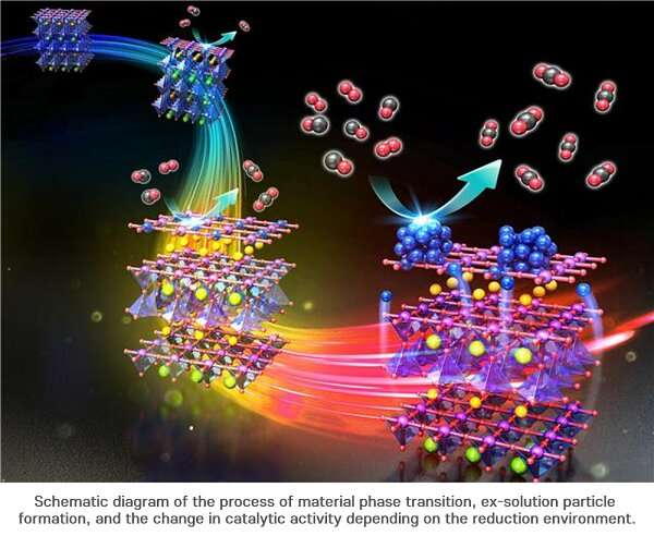 The secret of catalysts that increase fuel cell efficiency