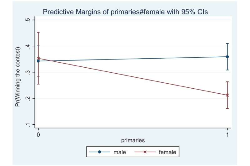 The selection of leaders of political parties through primary elections penalizes women