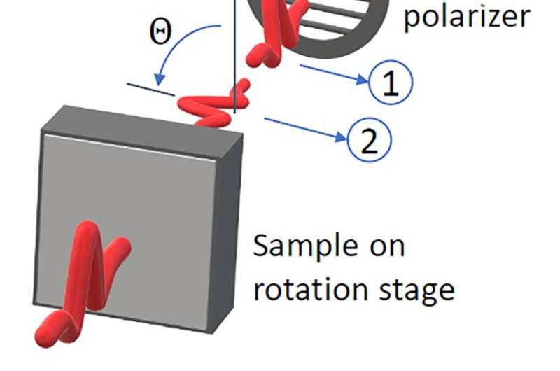 Thin is now in to turn terahertz polarization