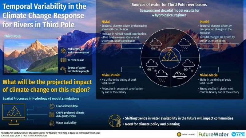 Third Pole faces major changes in water flows