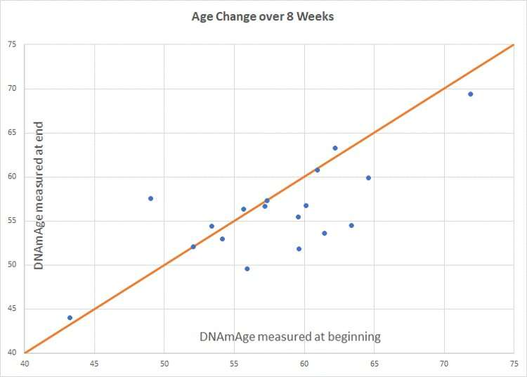 Three years younger in just eight weeks? A new study suggests yes!
