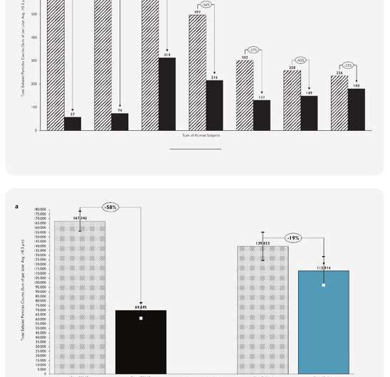 Three-site study highlight effectiveness of FEND nasal calcium rich salts
