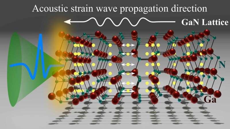 THz emission spectroscopy reveals optical response of GaInN/GaN multiple quantum wells