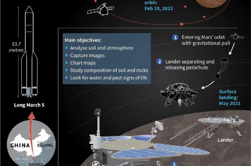 Tianwen-1: China's Mars debut