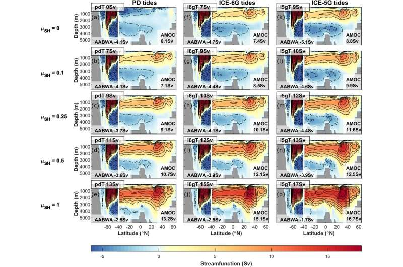 Tides and tidal mixing were stronger during the Last Glacial Maximum