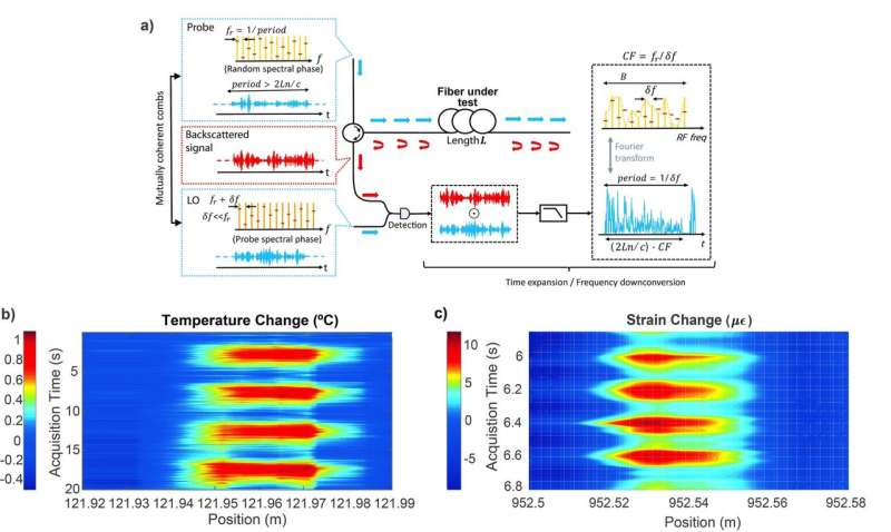 Time-expanded phase-sensitive optical time-domain reflectometry