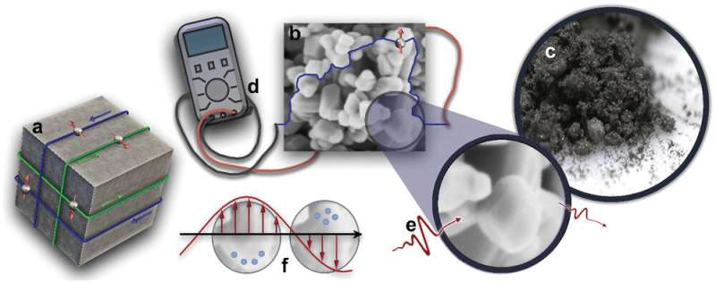 Tiny nanoparticles improve charge transport