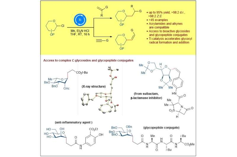 Titanium catalysis enables stereoselective synthesis of C-glycosides and glycopeptides