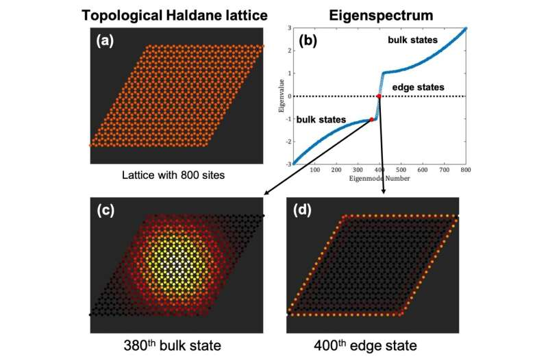 Topological protection of entangled two-photon light in photonic topological insulators