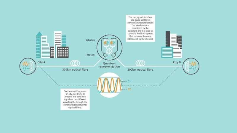 Toshiba announces breakthrough in long distance quantum communication