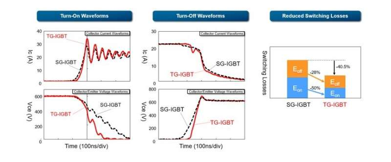 Toshiba's triple-gate IGBT power semiconductors cut switching power losses by 40.5%