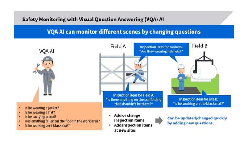 Toshiba's visual question-answering AI deliver the world's highest accuracy