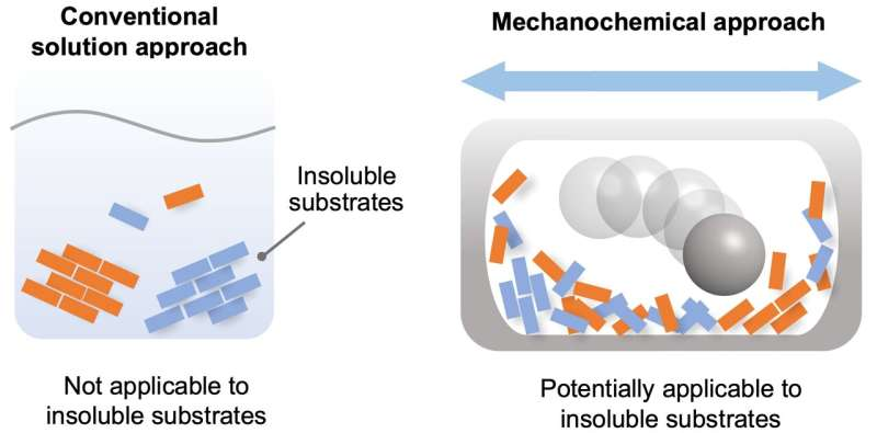 Toward overcoming solubility issues in organic chemistry