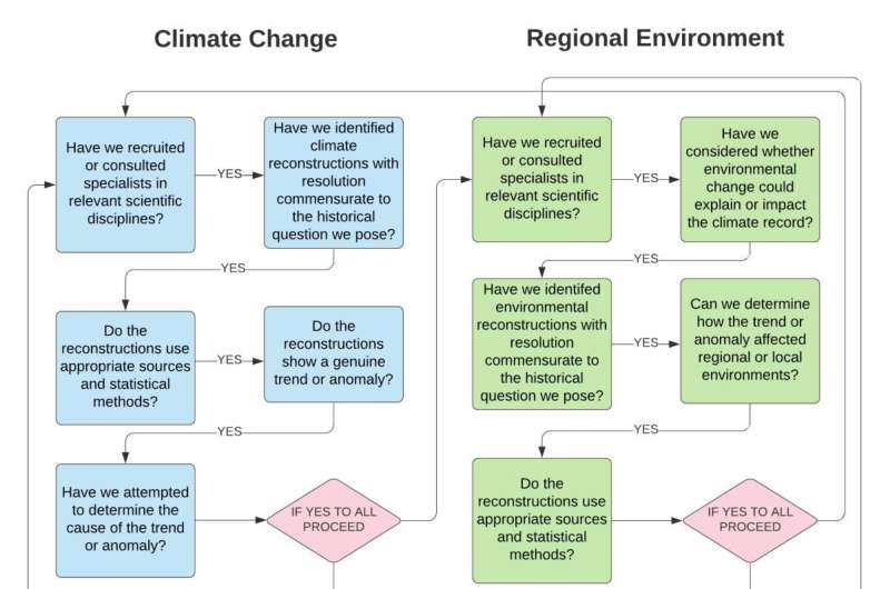 Towards a better understanding of societal responses to climate change
