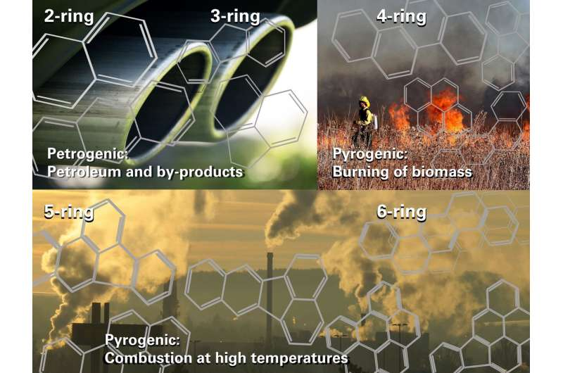 Toxic PAH air pollutants from fossil fuels 'multiply' in sunlight