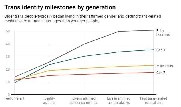 Trans youth are coming out and living in their gender much earlier than older generations