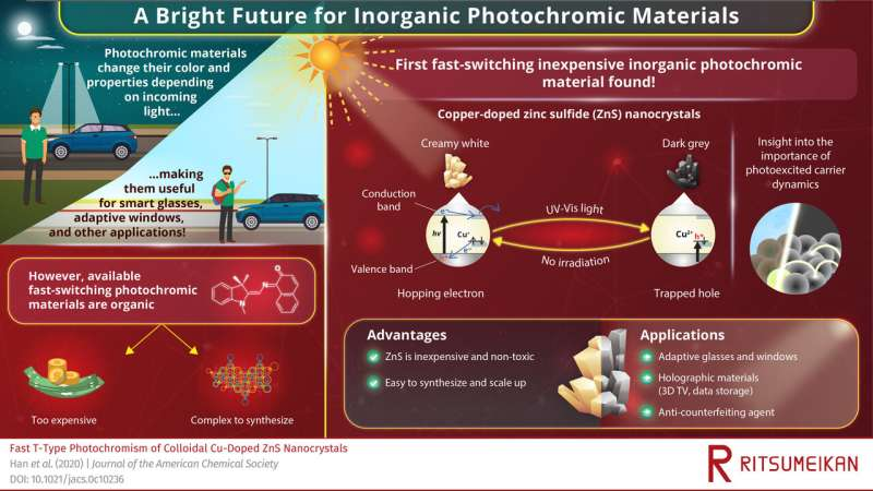 Transformed by light: Fast photochromism discovered in an inexpensive inorganic material
