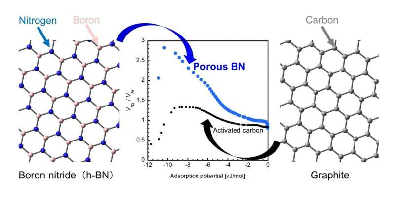 """Trapping gases better with boron nitride """"nanopores"""""""