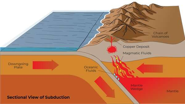Travelling through deep time to find copper for a clean energy future
