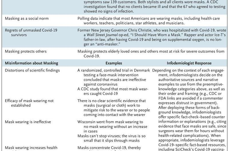 Treating the COVID-19 'infodemic' as an epidemic