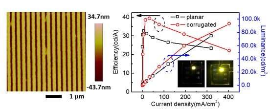 Tunable surface plasmon-polariton resonance in organic light-emitting devices based on corrugated alloy electrodes
